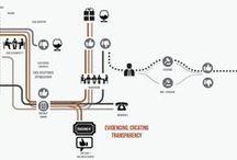 UI design graph