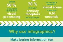 Infographics Galore / Creating infographics integrates technology, Mathematics, Science, and literacy skills while supporting the CCSS.