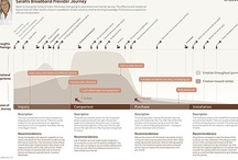 Experience Map (Emotion) / Experience Map, Customer Journey (Type: Emotion, Flow&Emotion)