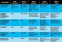 UX Maturity Model / UX and Usability Maturity Models (Strategy, Design, Competitive Advantage, Organization)