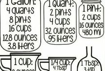 Kitchen charts