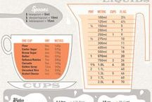 Kitchen Know How / Baking, cooking and kitchen cheat sheets and infographics.