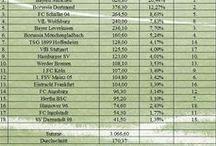 Einnahmen in der 1. Bundesliga / Umsatz der Bundesligisten   Mehr dazu findet ihr hier: http://fussball-geld.de/umsatz-der-bundesligisten-in-der-saison-20152016/