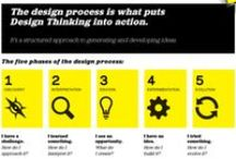 Innovation models and processes / Innovation happens in many different ways. Here we've collected some examples of different innovation models and processes.