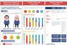 Infographics / Infografías sobre el sector asegurador #seguros