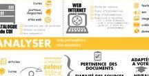 Community Management / Tout ce qui se rapporte aux réseaux sociaux, marketing digitale, webmarketing