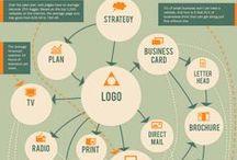 Branding / Proceso de construcción de una marca