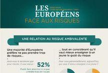 Observatoire des Européens face aux risques - Crédit Agricole Assurances / IPSOS