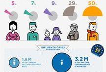 Vaccination Information
