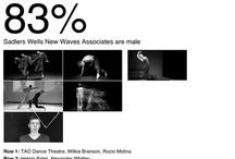 Design: #DanceandGender / What % of the contemporary dance world are men?