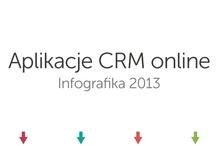 Aplikacje CRM online - Infografika / Infografika prezentuje dane pozyskane od użytkowników aplikacji https://miniCRM.pl/ - Prostego CRM-u online dla małych i średnich zespołów w firmach.