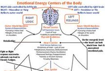 Emotion location / Body emotions mind relationships