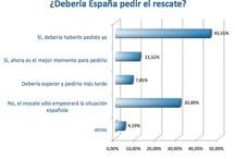 Encuestas de sentimiento de mercado / Todos los resultados de nuestra encuesta mensual de sentimiento de mercado, ¿qué opinan los inversores? / by Unience