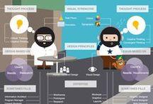 Wireframes & Personas / User experience, wireframes, personas, ergonomie