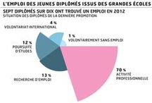 Infographies, Stats