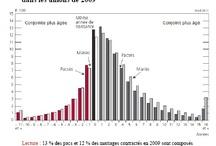 Mariage, Pacs, Unions / by Institut national d'études démographiques