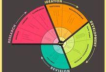 School Design thinking