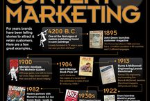 Content marketing content curation / Content marketing