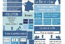 Actu Bio / Actualités, bio, planète, biodiversité, agriculture, alimentation, infographie ...