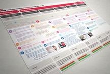 Service DESIGN Thinking / Infographs, ideas and Thinking around service design