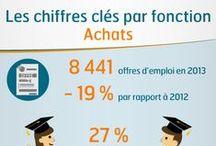 Fiches Fonctions 2014 / Vous trouverez en infographie les chiffres clés de l'emploi cadre dans les différentes fonctions