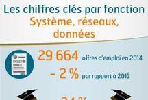 Fiches Fonctions 2015 / Vous trouverez en infographie les chiffres clés de l'emploi cadre dans les différentes fonctions