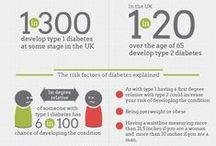 Diabetes Facts & Figures