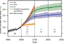 IPCC diagrams