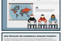 Infographic Porftolio / Infographics designed for the Education Policy Center at AIR (http://educationpolicy.air.org/)