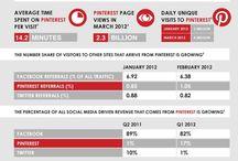 Digital marketing & stuff