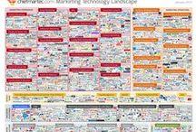 General Online Marketing / Information about online marketing in the more generalized sense.