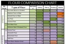 Nutrition Facts / Facts about serving sizes, seasonal fruit and vegetable calendars, nutritional charts and more.