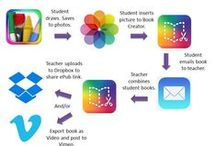 Technology ~ Book Creator
