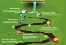 Infografiche Joomla / Tutte le infografiche più interessanti trovate su joomla in rete.