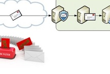 Cloud Email Hosting and Security