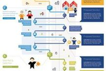 UX - Experience map