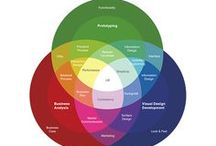 GUI Web - UI / UX / Graphical User Interfaces for Web (UI) User Interface (UX) User Experience