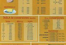 Recetas, infografías, equivalencias y trucos de cocina