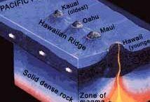 Geology - PLATE TECTONIC
