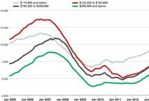 Charlotte NC ~ Mecklenburg County ~ Union County ~ York County Area Real Estate / Inventory watch