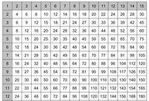 Mutiplication Times Table Charts