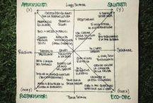 Semiotic Squares