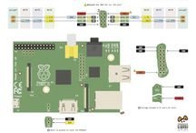 Raspberry Pi / Projects, news and info about the #Raspberry Pi, a series of credit card-sized single-board computers