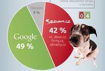 Infografiky ostatní