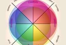 HEALING WITH THE COLORS / USING THE COLOR IN YOUR CREATIVITY WHEEL