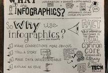 Infographics & Wordles