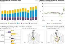 Infographics / Interesting visualizations straight from Knoema blog