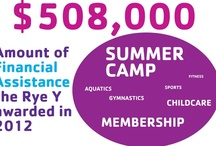 Why Contribute / Here are some infographics about the value of contributing to the Rye YMCA's Giving Campaign.