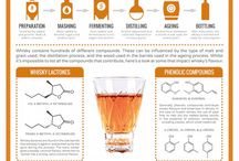 Whiskey Education / Learn about whiskey or whisky with info graphics, whiskey facts, tables, charts, and science. Whiskey knowledge for everyone!