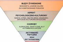 Psychodietetyka / Zmiana nawyków żywieniowych